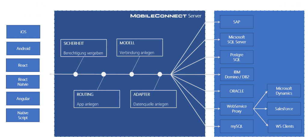 mobileconnectflow